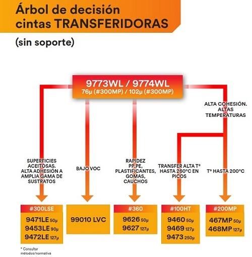ARBOL_DECISION_CINTAS_TRANSFER_3M