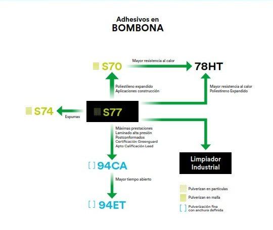 Cuadro decisión Adhesivo en Bombona