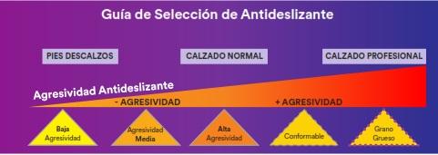 Guía selección antideslizantes safety walk