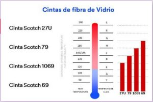 Cintas fibra de Vidrio 3M Fer-Pal